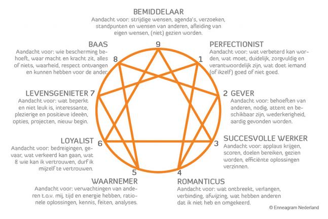 Enneagram negen persoonlijkheidstypen