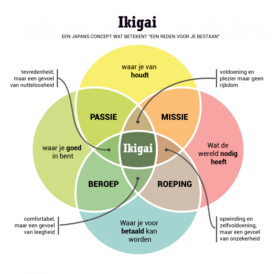 Ikigai Nederlands Venn diagram